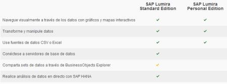 Comparación de ediciones SAP Lumira