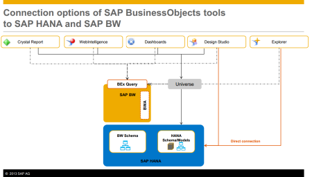 Connection options of SAP BusinessObjects tools to SAP HANA and SAP BW