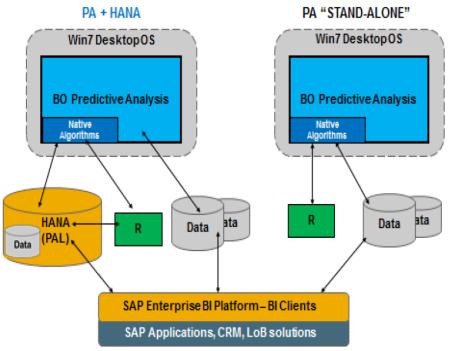 Escenarios de configuración de SAP Predictive Analysis