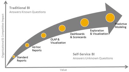 Maduración de una plataforma de BI vs el valor para el negocio