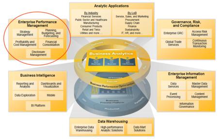 Portfolios o carteras de productos de SAP