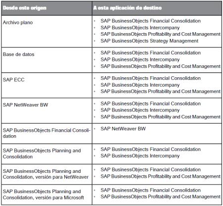 Posibilidades de tratamiento de datos que ofrece SAP FIM