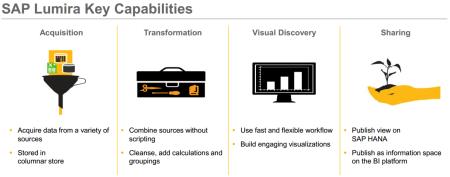 Principales características de SAP Lumira