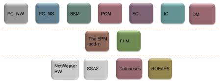Principales productos, complementos y fuentes de datos del porfolio SAP EPM