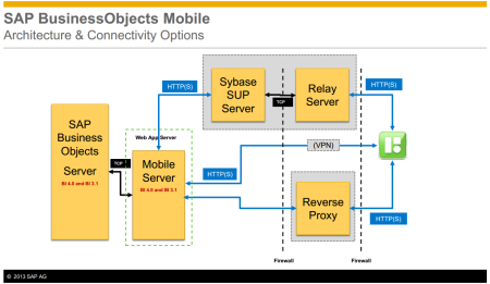 SAP BusinessObjects Mobile - Architecture & Connectivity Options