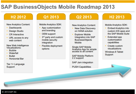 SAP BusinessObjects Mobile BI - road map 2013