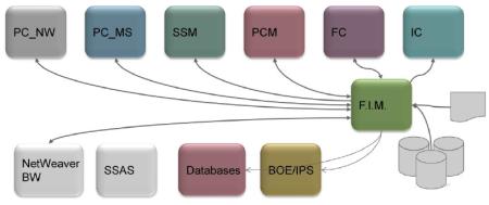 SAP FIM el nexo entre las aplcaciones SAP EPM