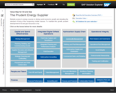 SAP Solution Explore, Mapa de valor de las soluciones para el negocio