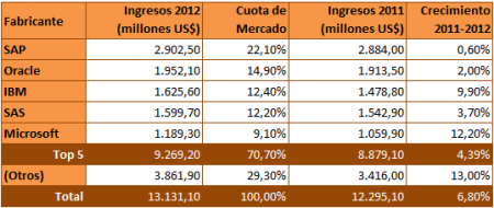 TOP 5 del BI, CPM y Analytics; SAP, Oracle, IBM, SAS y Microsoft