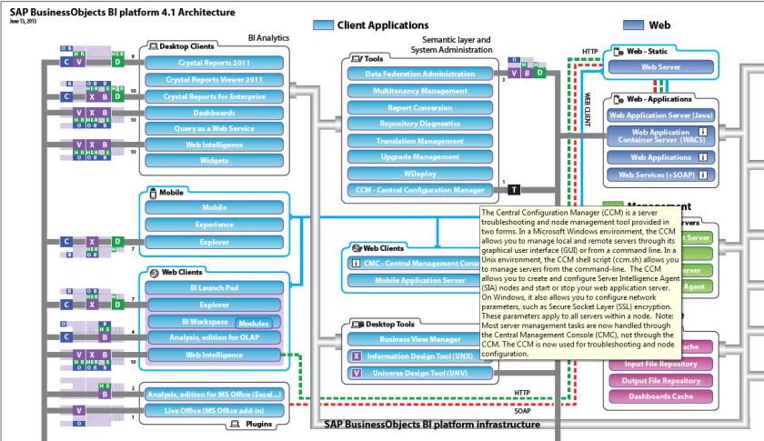 Arquitectura de SAP BusinessObjects BI 4.1 (visión parcial)