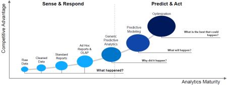 Capacidades predicitvas en el top de la maduración de una platorma BI