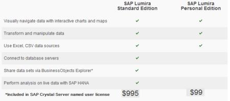Comparativa entre las ediciones Personal y Standard de SAP Lumira