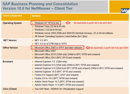 Compatibilidad con otros productos del EPM Add-in (cliente de SAP BPC)