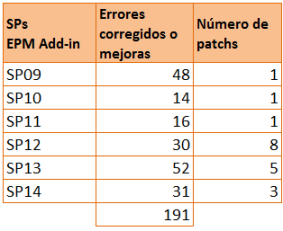 EPM Add-in 10.0 - Service Packs del cliente EPM Add-in liberados desde que finalizara el ramp-up de SAP BPC 10.0 NW