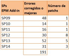 EPM Add-in 10.0 - Service Packs del cliente EPM Add-in liberados desde que finalizara el ramp-up de SAP BPC 10.0 NW