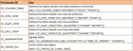 Funciones CE más populares de SQLScript de SAP HANA
