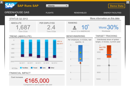 SAP BI Mobile 5.0.5, con una visualización de Dashboards (Xcelsius)