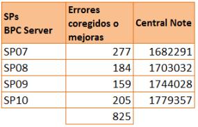 SAP BPC 10 NW - Service Packs del servidor BPC liberados desde que finalizara el ramp-up del producto