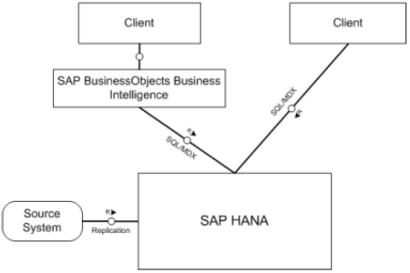 SAP HANA como un Data Mart