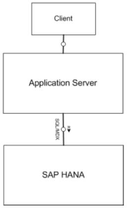 SAP HANA en una arquitectura de aplicaciones de 3 capas