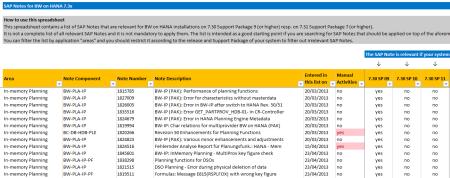 Vista parcial del fichero MS Excel con la relación de notas SAP sobre BW on HANA