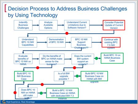 (extracto de presentación de ASUG; THINKING ABOUT UPGRADING TO BPC-EPM 10) Proceso de decisión hacia SAP BPC 10.0 - HANABPC