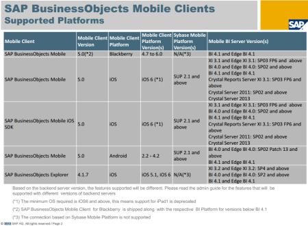 SAP BO BI 4.1 -  PAM - Página sobre la compatibilidad con apps móviles