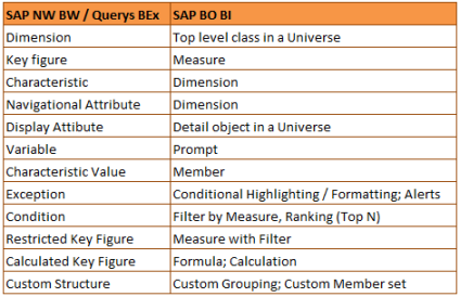 Términos utilizados en SAP NW BW y SAP BusinessObjects BI
