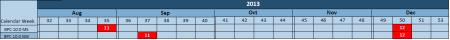 Calendario de actualizaciones de SAP BPC