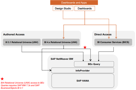 Conectividad entre BI4 y BW - Herramientas de cuadros de mando y aplicaciones dashboards