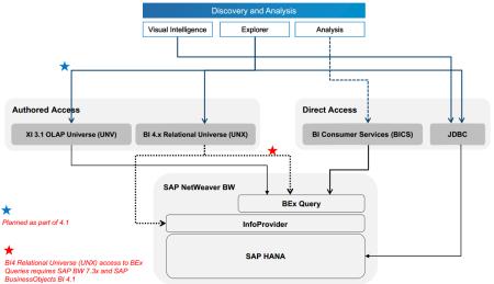 Conectividad entre BI4 y BW - Herramientas de exploración y analíticas