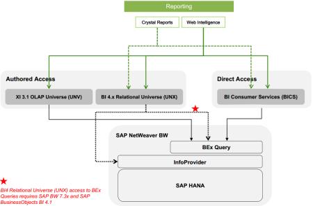 Conectividad entre BI4 y BW - Herramientas de reporting