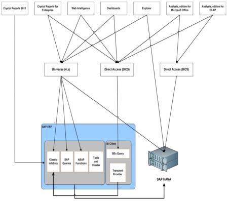 Conectividad entre BI4 y SAP ERP
