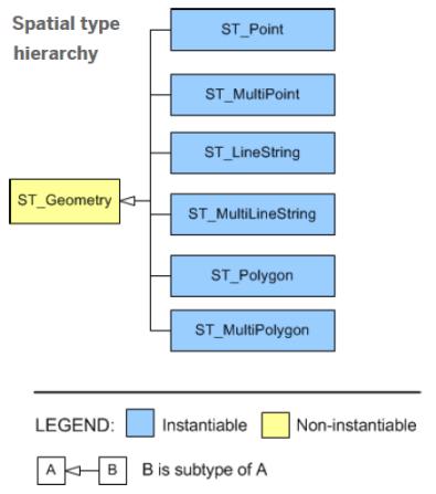 Jerarquía de datos para una columna que se defina de tipo ST_Geometry (Spatial Data SAP HANA SPS 06)