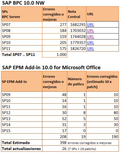 Numero de mejoras o correciones de errores de SAP BPC 10.0 NW desde el SP06 hasta el SP11 y estimación de las mejoras a nivel EPM Add-in