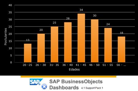 Histograma utilizando el componente Gráfico de Columnas de SAP Dashboards (Xcelsius)