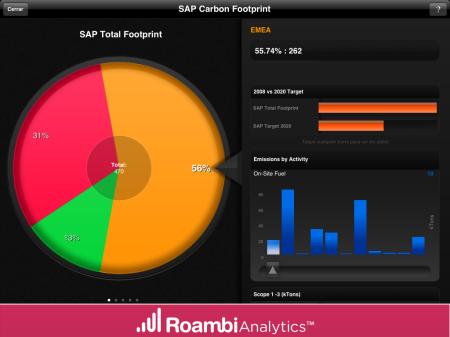PieView de Roambi Analytics, excelente herramienta para el diseño de visualizaciones en dispositivos móviles