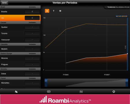 Roambi Analytics for iPad - View Trends