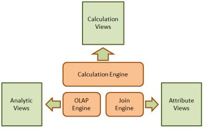 Vistas vs Motores de procesamiento SAP HANA