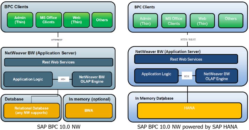 Arquitecturas de SAP BPC 10.0 NW y SAP BPC on HANA