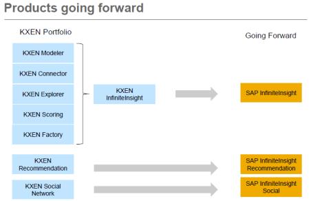 Adaptación del portfolio KXEN a productos SAP