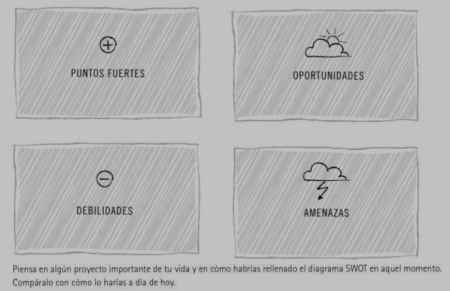 Análisis SWOT - Fortalezas (Strengths), Debilidades (Weaknesses), Oportunidades (Opportunities) y Amenazas (Threats)