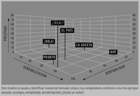Modelo de hueco de mercado (cómo identificar una idea lucrativa)