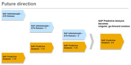Planes de integracion de KXEN InfiniteInsight en SAP Predictive Analysis