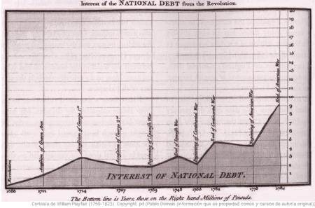 Playfair incluido este gráfico en su Anuncio y Atlas Político (1786) para argumentar en contra de la política de financiación de las guerras coloniales a través de la deuda nacional de Inglaterra