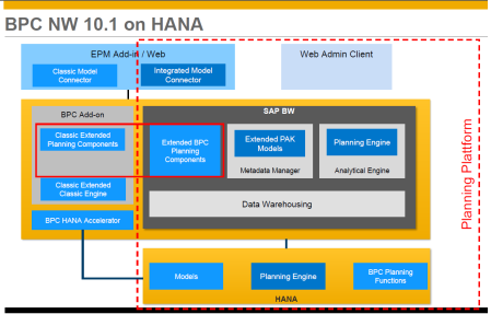 Arquitectura de SAP BPC NW 10.1 Unified