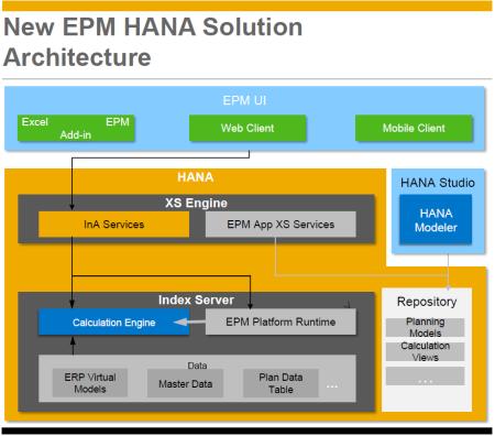 Arquitectura del EPM User Interface para soluciones basadas en SAP HANA