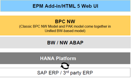 Componentes de SAP BPC NW 10.1 Unified