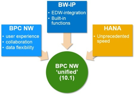 Los pilares de SAP BPC 10.1 NW Unified