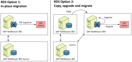 Opciones RDS para BW on HANA